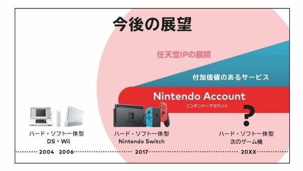 任天堂 古川社長「Switchのライフサイクルをより長期化していきたい」
